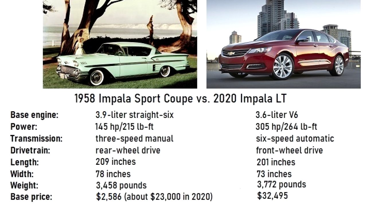 chevrolet impala 2021 for sale Spy Shoot