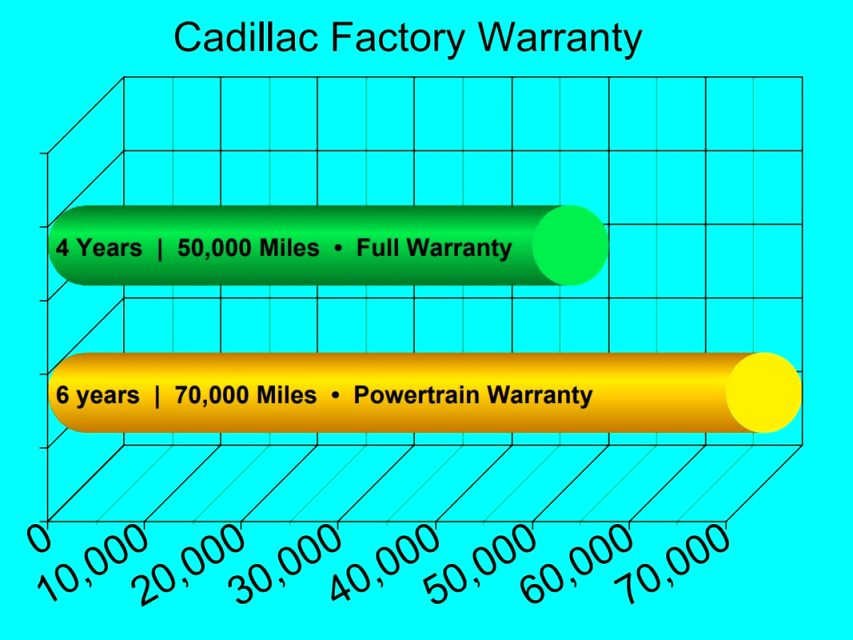 cadillac warranty 2021 New Model and Performance